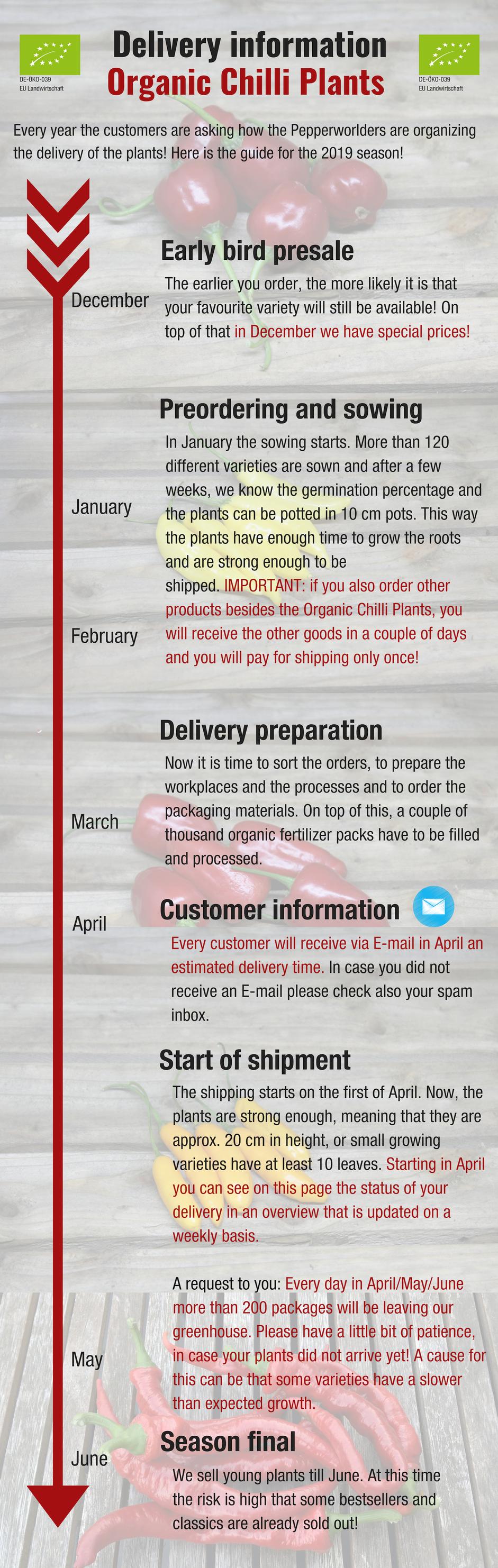 Shipping information Organic chili plants